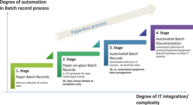 with growing automation in the batch data collection and review process the paper work is reducing on the manufacturing and quality departments - Documentation Review Process
