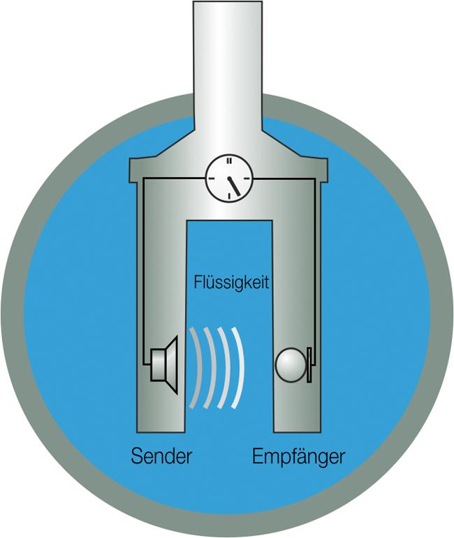 Schallgeschwindigkeitsmesssysteme zur Prozessoptimierung in der Pharmaindustrie / Beitrag aus TechnoPharm 9, Nr. 3, 166-170 (2019)