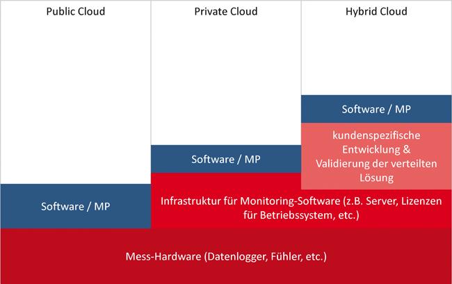 Cloud-Lösungen für das Monitoring von Umgebungsbedingungen in GxP-Anwendungsbereichen / Sinnvoller Ansatz oder bester Weg, sich die Finger zu verbrennen? / Beitrag aus TechnoPharm 9, Nr. 3, 144-153 (2019)