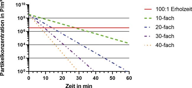 Optimale Luftwechselraten in Reinräumen / Spannungsfeld zwischen Partikelabreicherung und Wirtschaftlichkeit / Beitrag aus TechnoPharm 10, Nr. 1, 6-15 (2020)