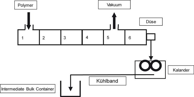 Etablierung eines systematischen Scale-Up-Prinzips im Life Cycle Management von Extrusionsprozessen / Beitrag aus TechnoPharm 10, Nr. 4, 196-205 (2020)