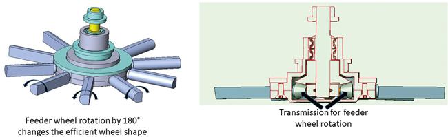 Schnelle automatisierte Prozessentwicklung bei Rundläufertablettenpressen mit automatisiertem Füllschuhwechsel / Beitrag aus TechnoPharm 11, Nr. 3, 130-139 (2021)
