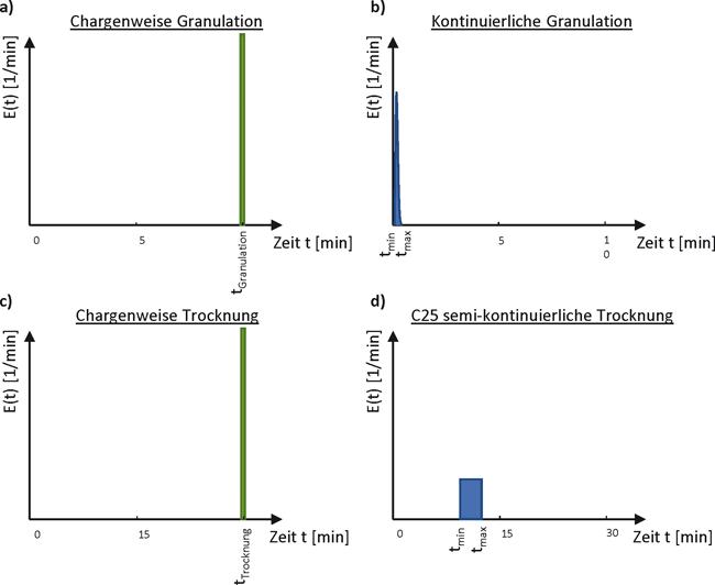 Nassgranulation mit stofflichen Umwandlungsprozessen / Der Effekt von kontinuierlicher Prozessdynamik, Material- und Formulierungseigenschaften / Beitrag aus TechnoPharm 11, Nr. 5, 194-201 (2021)