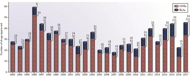 Konsolidierung in der Pharmaindustrie / Beitrag aus Pharm. Ind. 80, Nr. 6, 752-765 (2018)