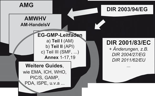Regulatorische Anforderungen an GMP in der Biotechnologie / Beitrag aus Pharm. Ind. 80, Nr. 9, 1302-1313 (2018)