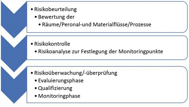 Reinraumqualifizierung einer aseptischen Herstellung: Risikobasierter Ansatz unter Berücksichtigung der Worst-Case-Bedingungen / Beitrag aus Pharm. Ind. 80, Nr. 9, 1230-1245 (2018)