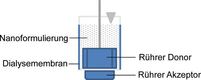 Mikro- und Nanoarzneiformen in Formulierung und Qualitätskontrolle: Welche Methoden eignen sich für den Test auf Wirkstofffreisetzung? – Teil 2 / Beitrag aus Pharm. Ind. 80, Nr. 11, 1550-1556 (2018)