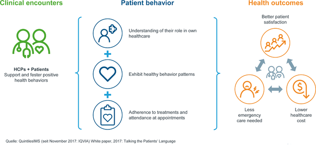 Patientenunterstützungsprogramme verbessern Therapieergebnisse und Unternehmensreputation / Beitrag aus Pharm. Ind. 80, Nr. 12, 1635-1639 (2018)