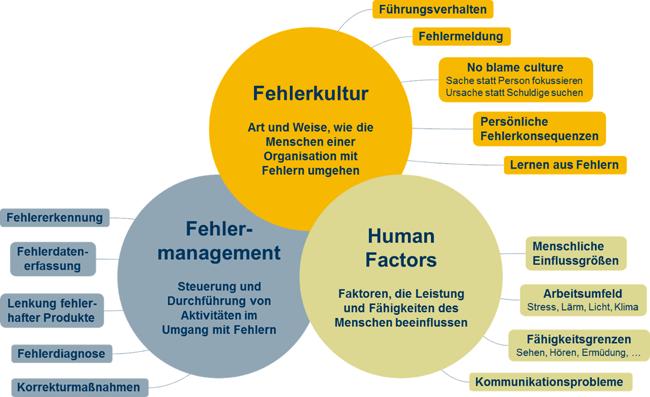 Umgang mit Fehlern: Voraussetzung für kontinuierliches Lernen im pharmazeutischen Umfeld / Beitrag aus Pharm. Ind. 81, Nr. 5, 677-683 (2019)