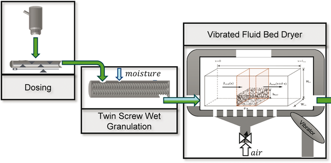 Modeling and Control of a Continuous Vibrated Fluidized Bed Dryer in Pharmaceutical Tablets Production / Beitrag aus Pharm. Ind. 81, Nr. 12, 1693-1700 (2019)