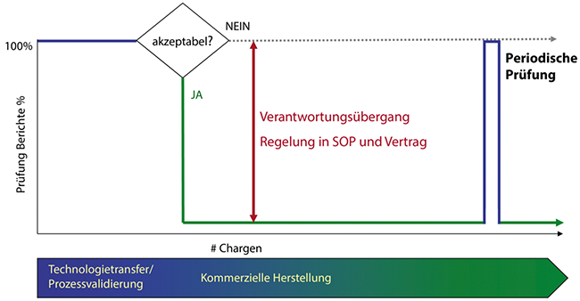 Abgrenzung von Verantwortlichkeiten bei der Auftragsherstellung / Beitrag aus Pharm. Ind. 82, Nr. 6, 757-762 (2020)