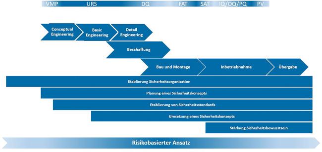 Cyber Security by Design in der Anlagenplanung und -realisierung / Teil 2 / Beitrag aus TechnoPharm 10, Nr. 3, 158–163 (2020)