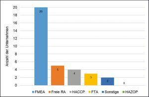 Anwendung verschiedener Risikoanalysen in der Pharma-Praxis / Beitrag aus Pharm. Ind. 82, Nr. 7, 832-836 (2020)
