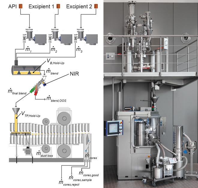 Automatisierung kontinuierlicher Herstellungsprozesse / Herausforderung bei der kontinuierlichen Produktion pharmazeutischer Feststoffe