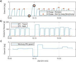 Kontinuierliche Tablettenherstellung / Die Strategie für Qualitätskontrolle als Funktion von Pulvereigenschaften / Beitrag aus TechnoPharm 10, Nr. 3, 140-147 (2020)