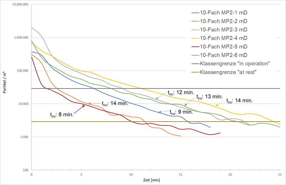 Abreicherung von Partikeln im Reinraum in Abhängigkeit der Luftwechselrate / Teil 2 / Beitrag aus TechnoPharm 11, Nr. 2, 94-99 (2021)