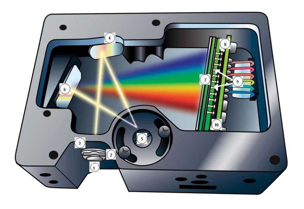 Ermittlung des Energieeintrags durch optische Strahlungsquellen auf Arzneimittel in der parenteralen Produktion / Teil 1