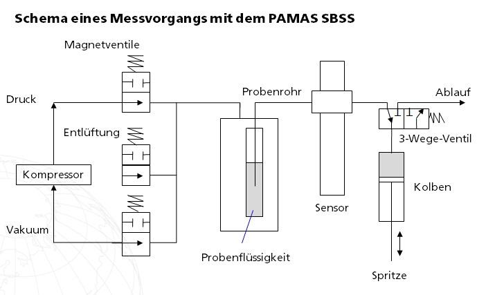 Partikelanalyse von Proteinlösungen / Analyse von hochviskosen Flüssigkeiten in der Pharmaproduktion