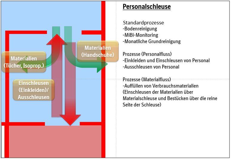 Risikobasierte Worst-Case- Leistungsqualifizierung von Räumen zur aseptischen Herstellung von Arzneimitteln / Empfehlungen für die Praxis – Teil 1