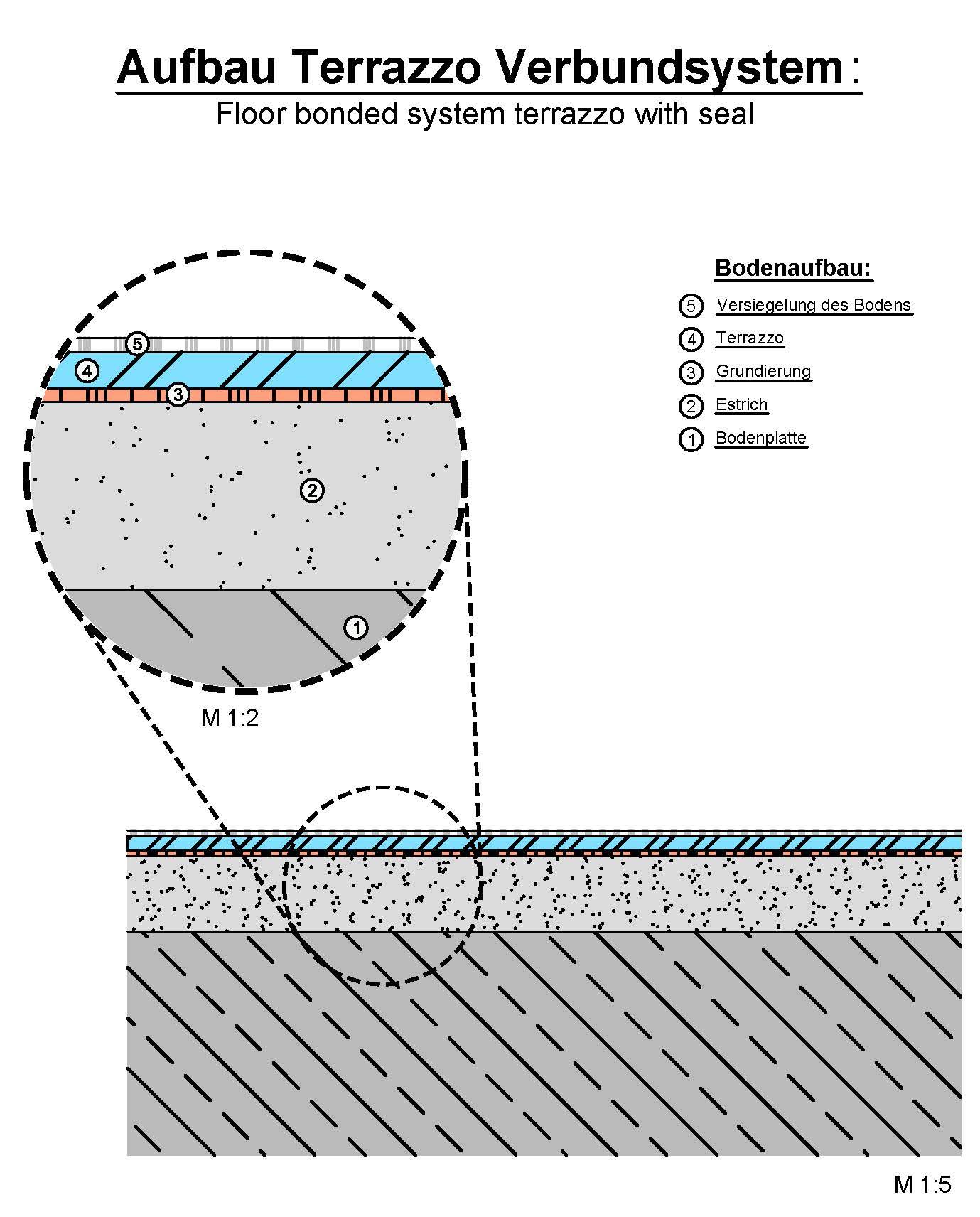 Alternativer Reinraumboden in der Sterilproduktion