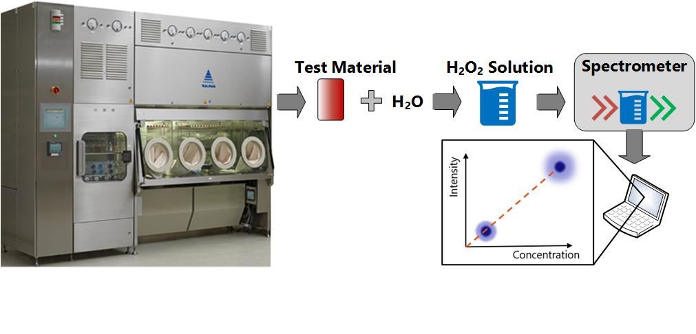 Material selection as a control strategy to limit hydrogen peroxide residuals in drug products