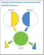 Kooperationen zwischen Medtech und Pharma / Stolpersteine und Lösungsansätze aus Sicht eines KMU im Bereich Drug Delivery