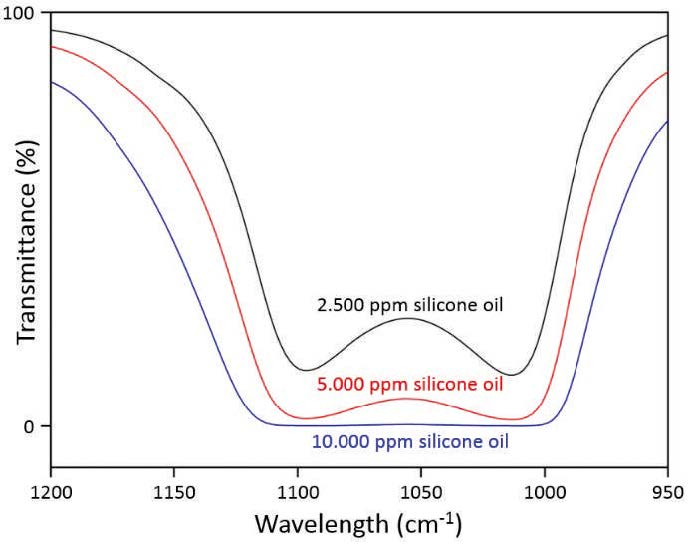 Determination of the degree of siliconization on rubber seals for pharmaceutical use by FT-IR spectroscopy
