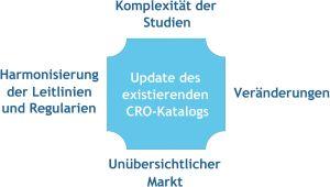 Die neue CRO-Liste