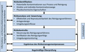 Risikomanagement in der Reinigungsvalidierung