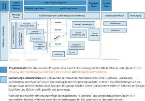 Aspekte der pharmazeutischen Qualitätssicherung im Rahmen von Umbau-/Neubauprojekten
