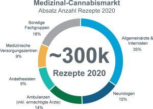 Medizinal-Cannabis / Markt und Versorgung im Jahr 2020