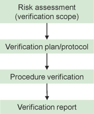 Verification of chromatographic pharmacopoeial procedures for herbal drugs and herbal drug preparations / Recommendations from industry