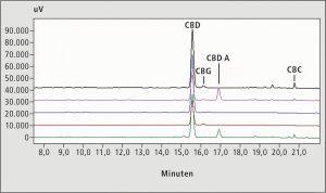 Augen auf beim CBD-Öl-Kauf / Qualitätskontrolle mittels HPLC und GC-MS