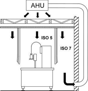Zwischen Isolator und Sterilraum / Restricted Access Barrier System (RABS)
