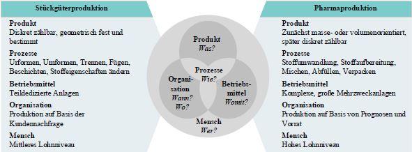 Ganzheitliche Produktionssysteme in der Pharmaindustrie