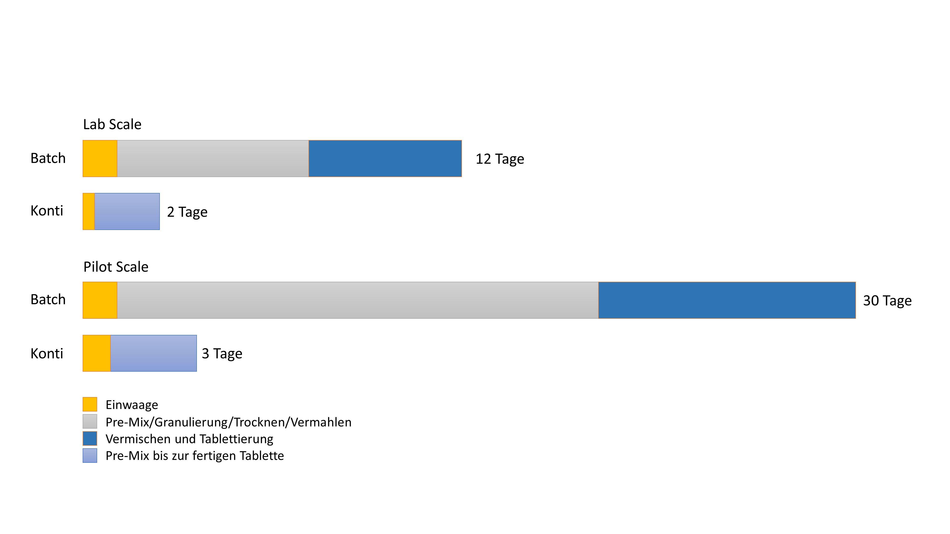 Kontinuierliche Produktion und High Containment / Vorteile von Kontinuierlicher und Batchproduktion