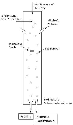 Kalibrierung von optischen Partikelzählern / Überwachung von Reinräumen in der pharmazeutischen Industrie