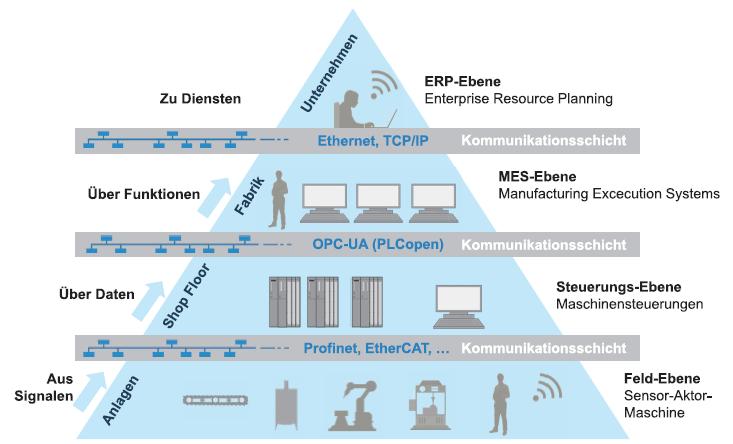 Sicherstellung der Cyber Security bei automatisierten Produktionssystemen
