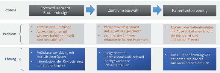 Verwendung elektronischer Gesundheitsdaten in der klinischen Entwicklung / Vom Prüfplandesign bis zur Patientenidentifizierung: Ein Anforderungskatalog aus der Sicht des Anwenders