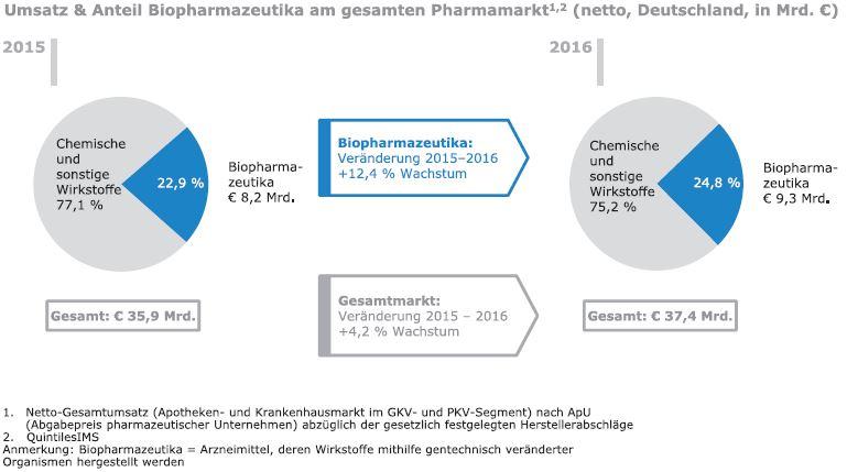 Medizinische Biotechnologie in Deutschland: Aufwind dank kontinuierlicher Investitionen der forschenden Pharma- und Biotech-Unternehmen